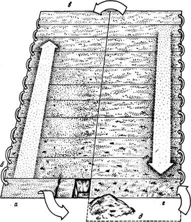 Схема перекапывания участка